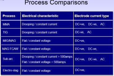 CSWIP 3 1: What is OCV ( Open Circuit Voltage ) in welding