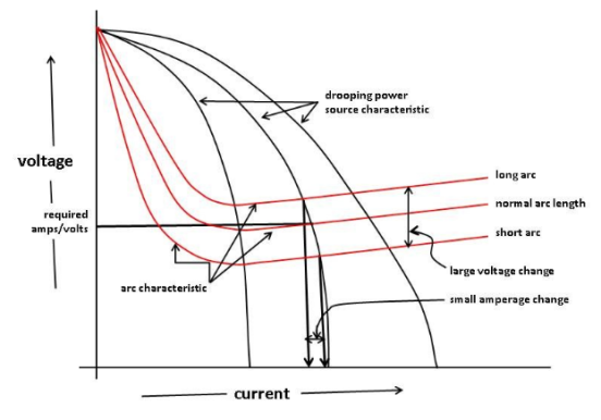 the volt ampere output curves for constant current power source are called  'drooper'  with a change in arc voltage, the variation in welding current  is