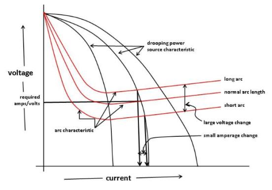 cswip 3 1  what is ocv   open circuit voltage   in welding