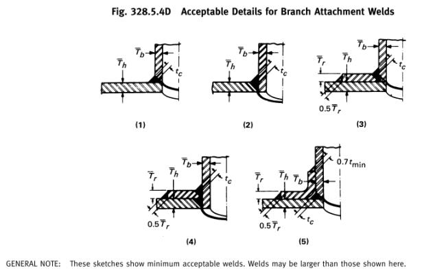 Branch connection: Weldolet / Nozzle installation