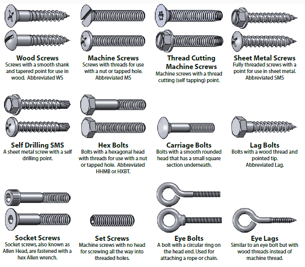 Bolt Nut General Knowledge Part 1 General Technical Knowledge